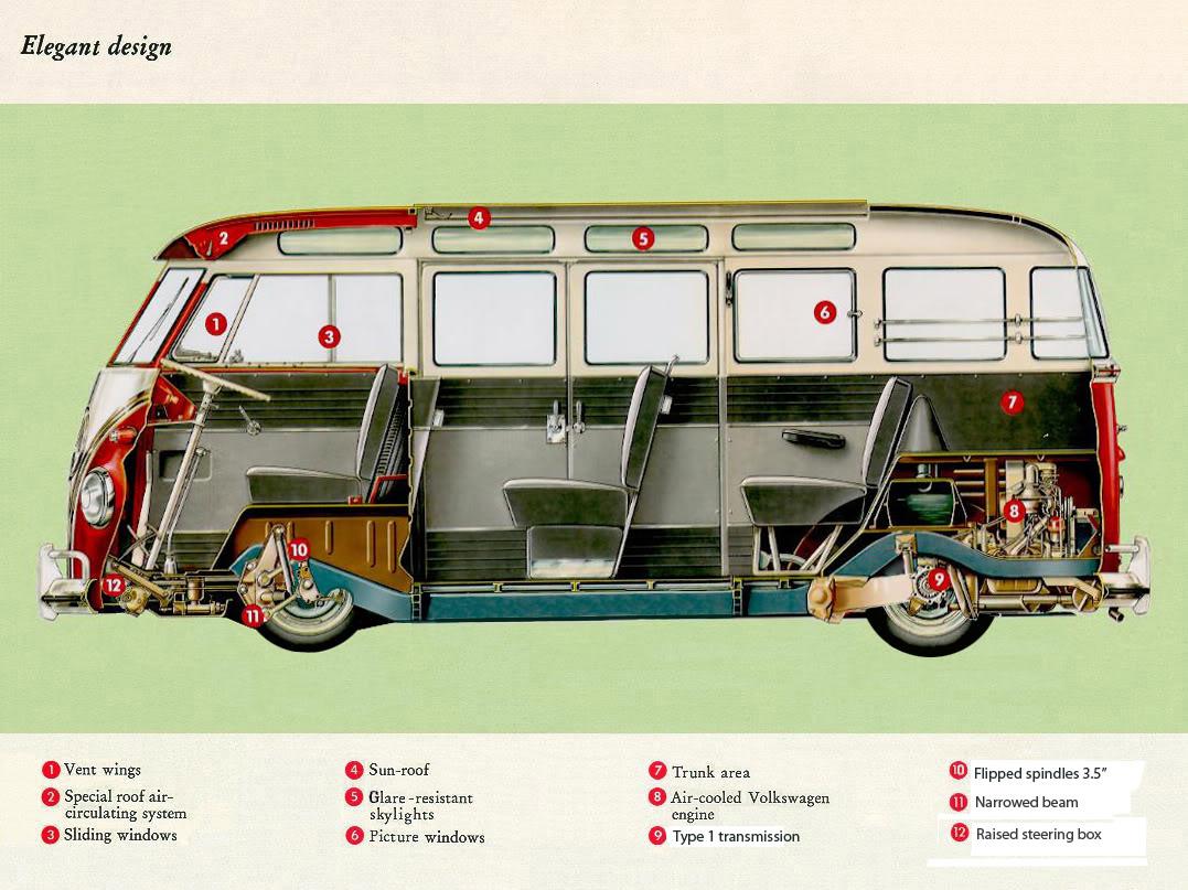 O interior da kombi f rmula total for Vw kombi interior designs